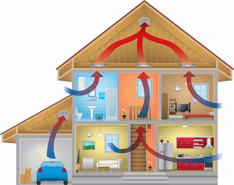 تهویه مناسب منازل